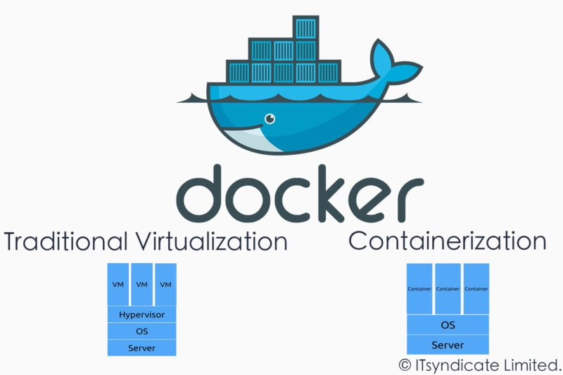 Part 1: What is Docker ?
