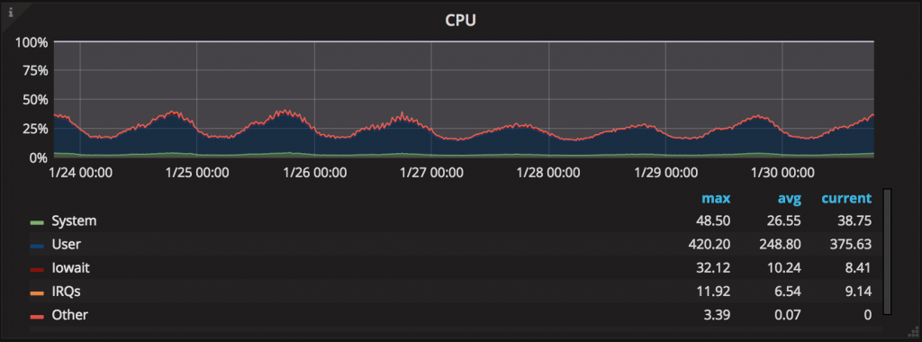 server optimization: CPU load graph
