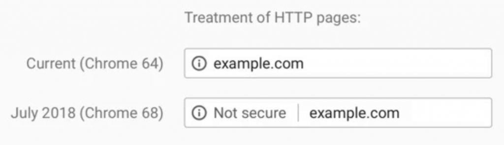 On this picture you can see how users will be alerted on non-SSL websites.