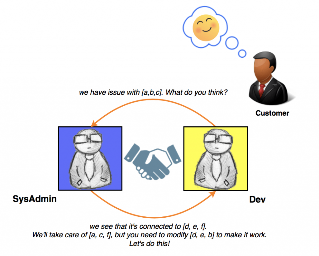Good example of the workflow coordinated between devs and sysadmins/devops