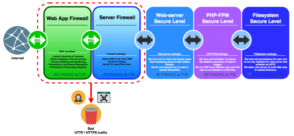 A schema for security layers configured by ITsyndicate in order to get website and web-server protecrted.