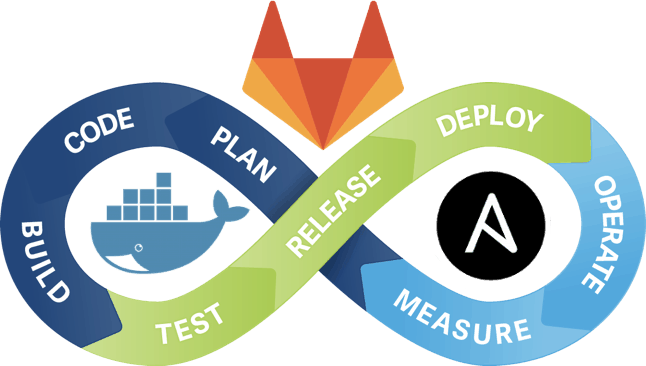 Ansible template to setup GitLab server in Docker container