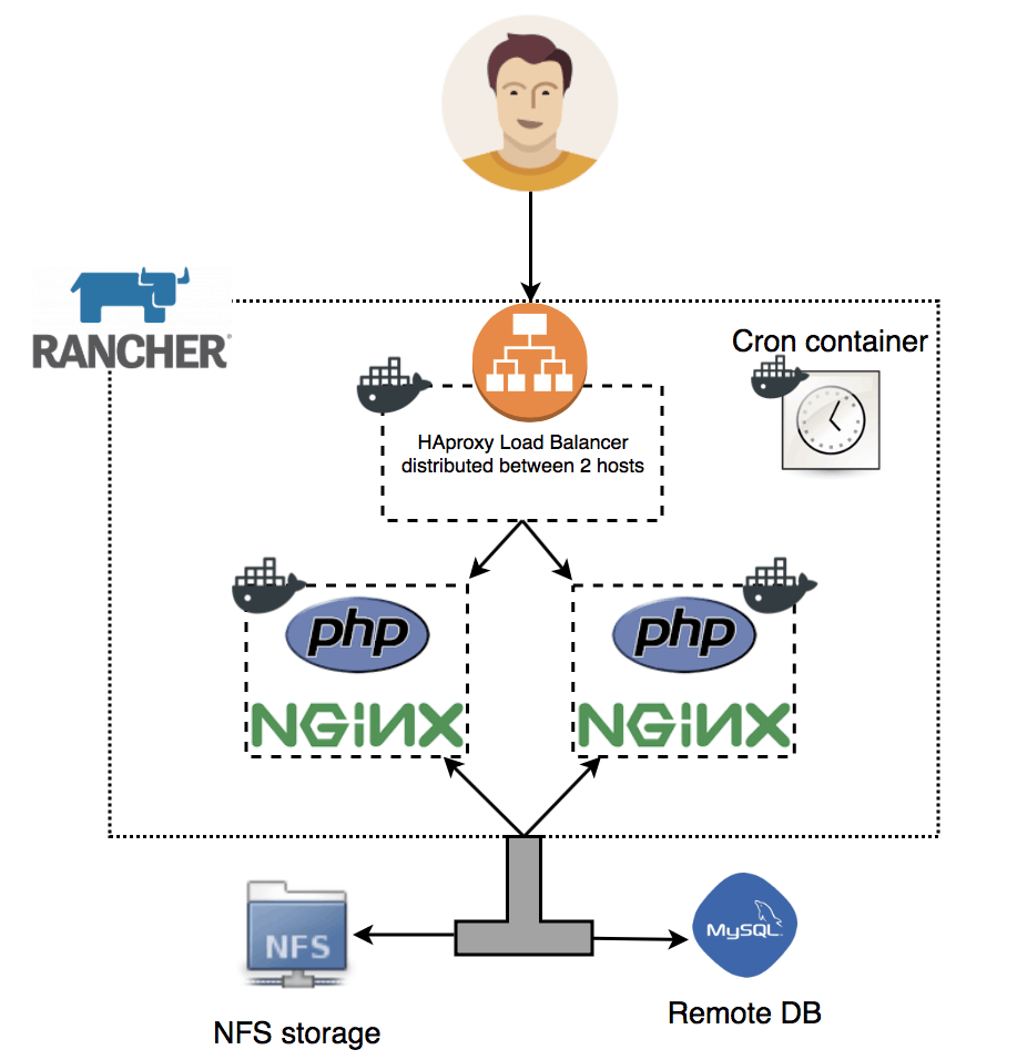 scale php application across multiple nginx docker nodes diagram