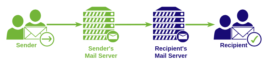 sending email receiving email scheme successfully