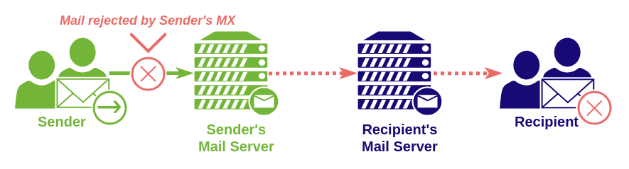 sending email receiving email scheme sender's mx error