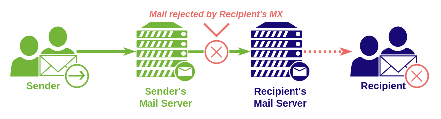sending email receiving email scheme recepient's mx error
